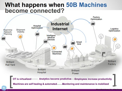ge-industrial-internet-of-things-468-03